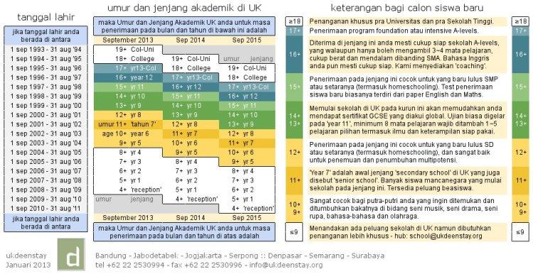 Umur & Jenjang untuk Penerimaan 2013-2014-2015